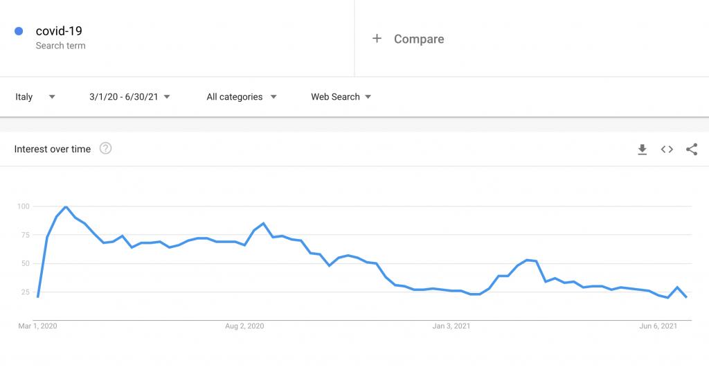 di traffico nella Ricerca Google